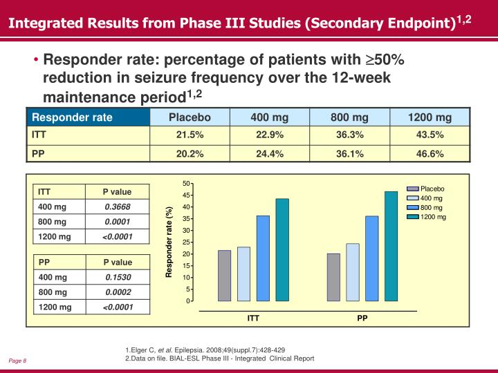 Integrated Results from Phase III Studies (Secondary Endpoint)