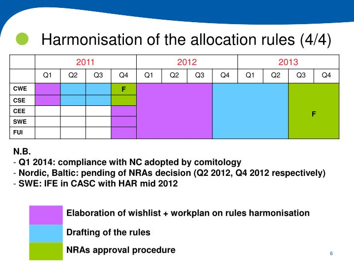 Harmonisation of the allocation rules (4/4)