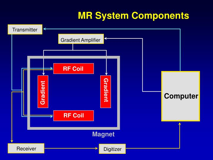 MR System Components