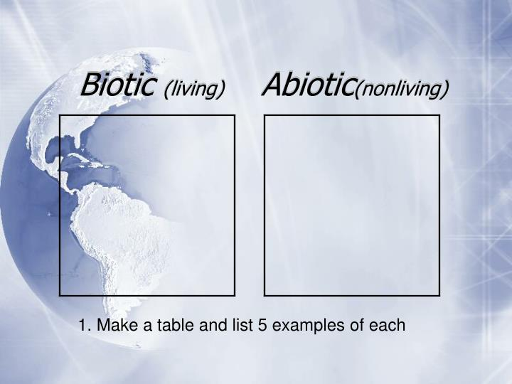 Biotic living abiotic nonliving