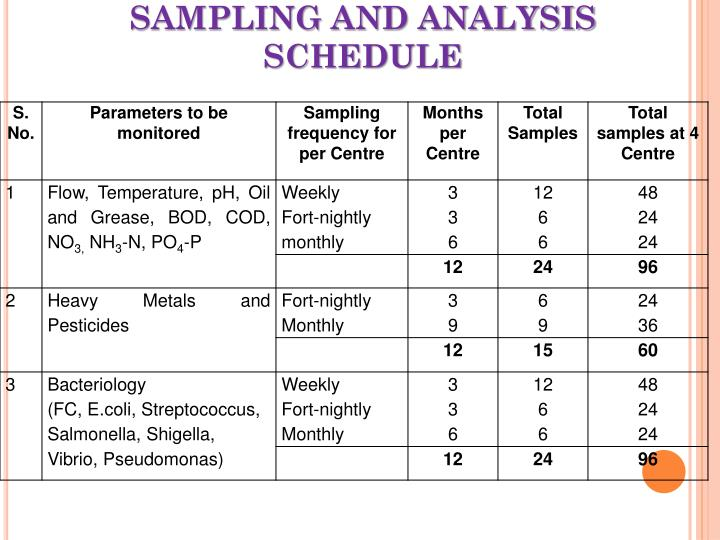 SAMPLING AND ANALYSIS SCHEDULE