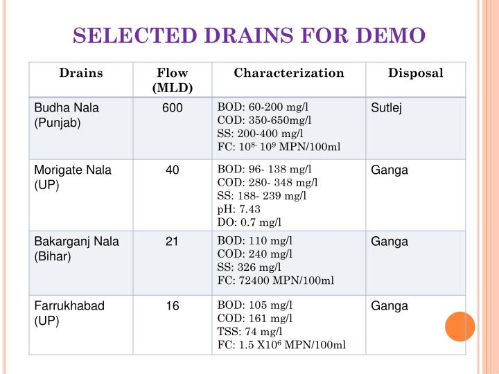 SELECTED DRAINS FOR DEMO