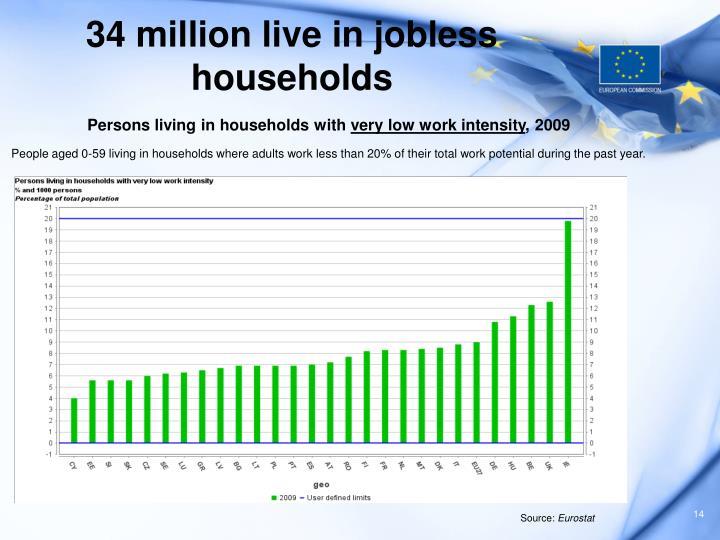 34 million live in jobless households