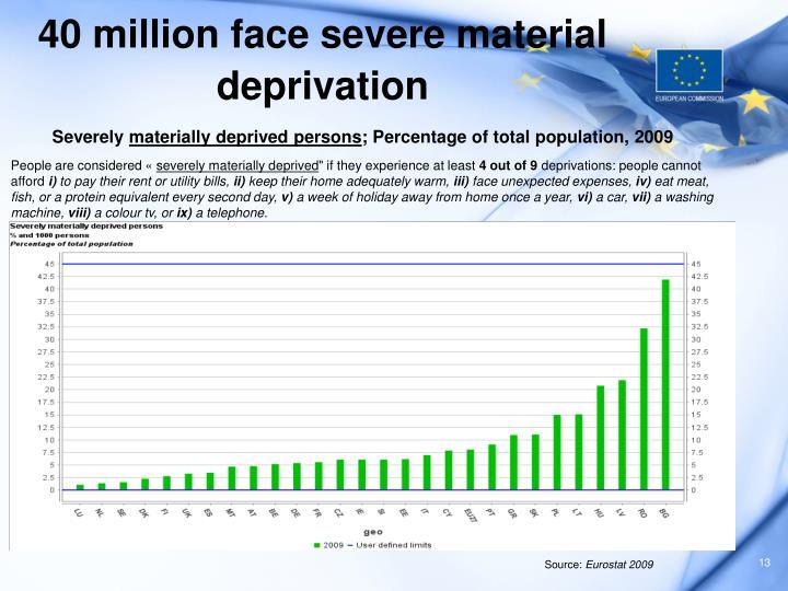 40 million face severe material deprivation