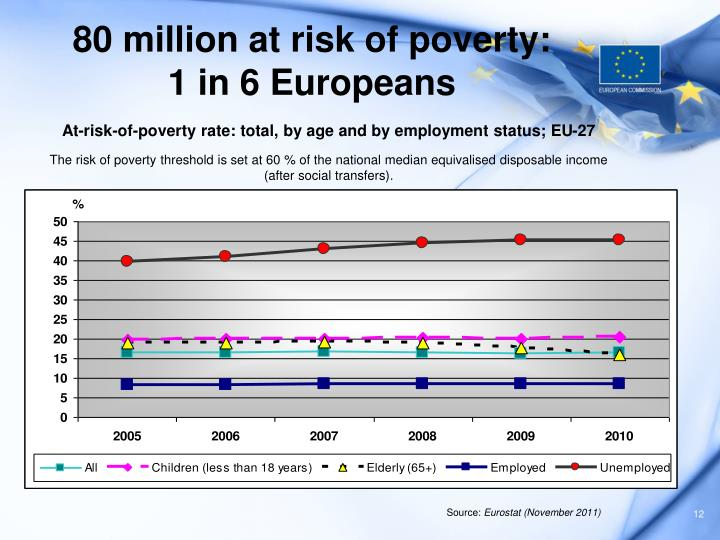 80 million at risk of poverty: