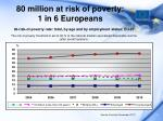 80 million at risk of poverty 1 in 6 europeans