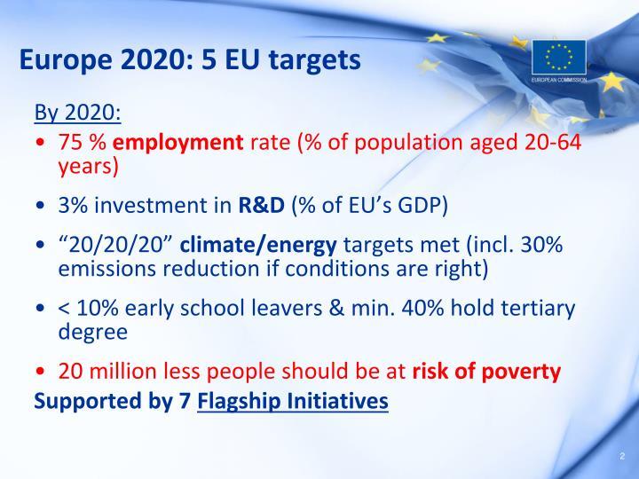 Europe 2020: 5 EU targets