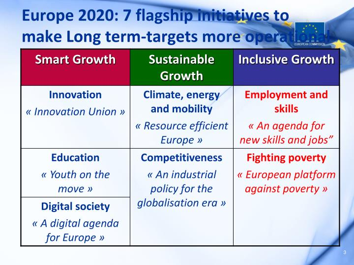 Europe 2020: 7 flagship initiatives to make Long term-targets more operational
