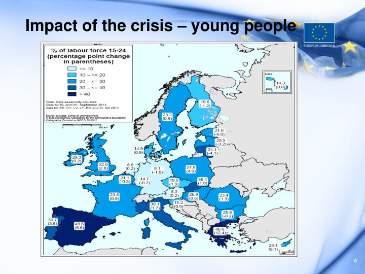 Impact of the crisis – young people
