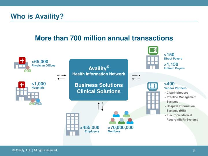 Who is Availity?