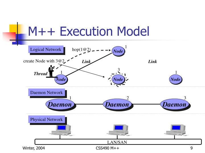 M++ Execution Model