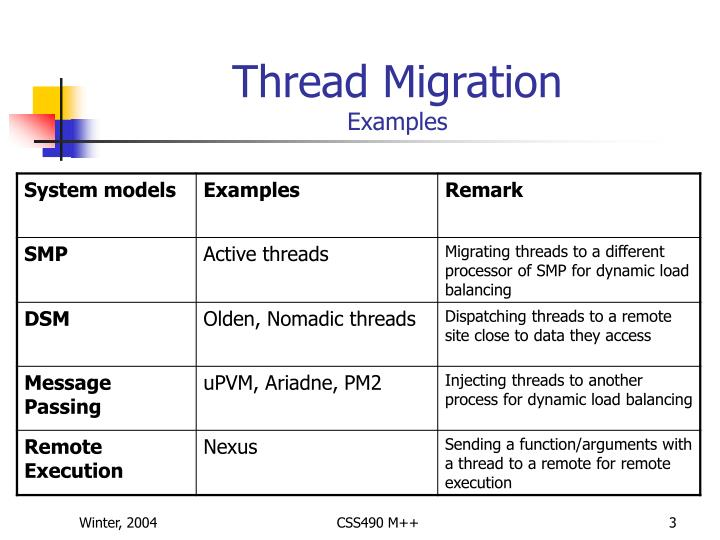 Thread migration examples
