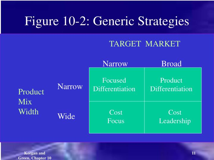 Figure 10-2: Generic Strategies
