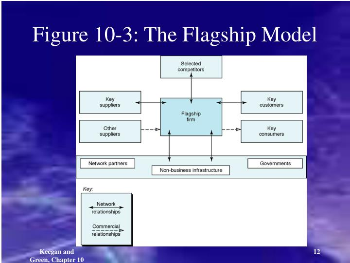 Figure 10-3: The Flagship Model