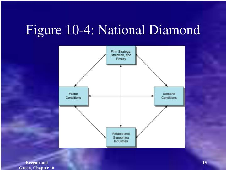 Figure 10-4: National Diamond