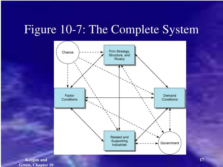 Figure 10-7: The Complete System