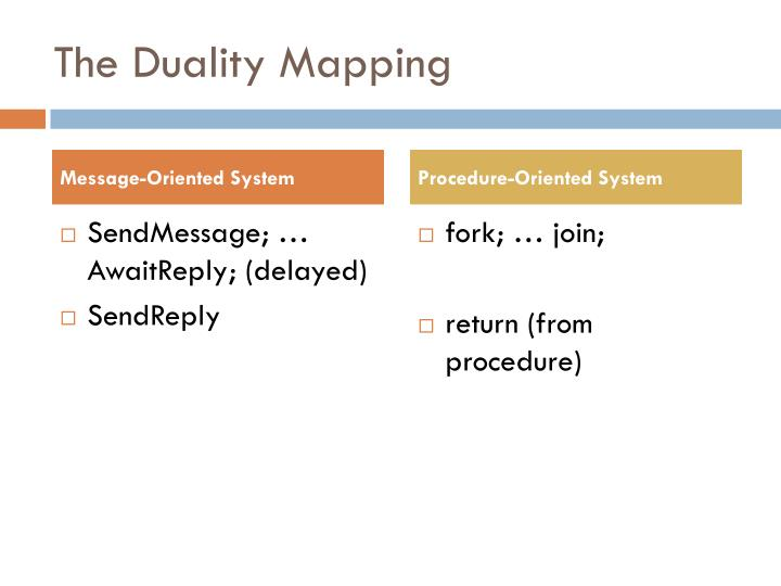 The Duality Mapping