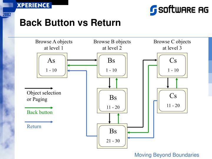 Back Button vs Return