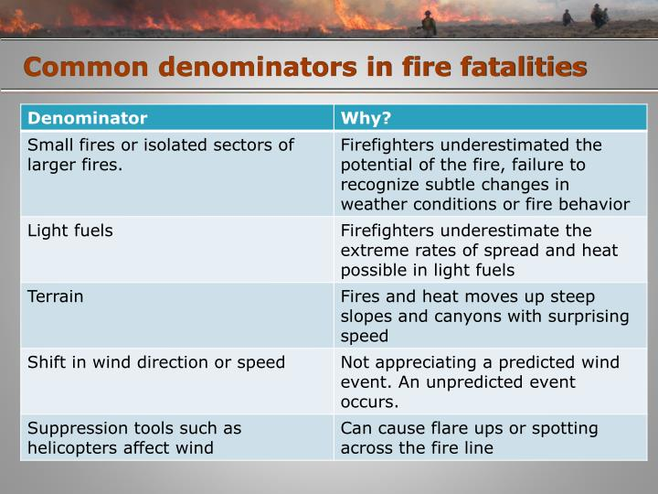 Common denominators in fire fatalities