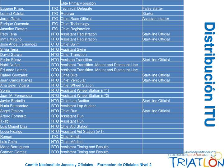Distribución ITU
