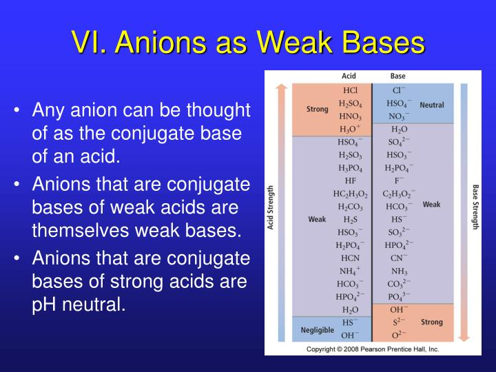 VI. Anions as Weak Bases