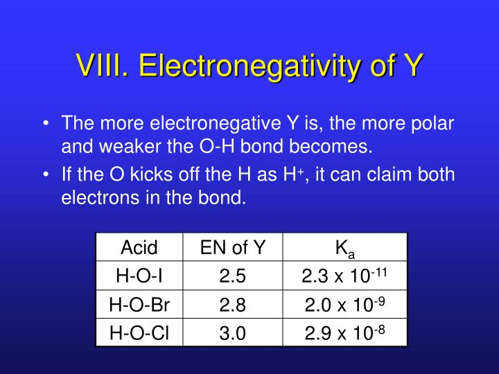 VIII. Electronegativity of Y