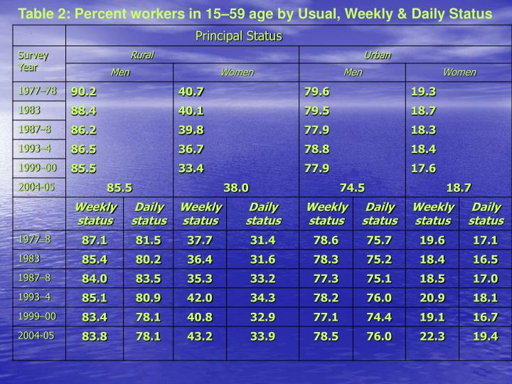 Table 2: Percent workers in 15–59 age by Usual, Weekly & Daily Status