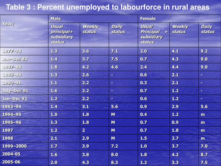 Table 3 : Percent unemployed to labourforce in rural areas