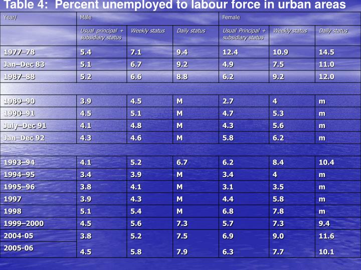 Table 4:  Percent unemployed to labour force in urban areas