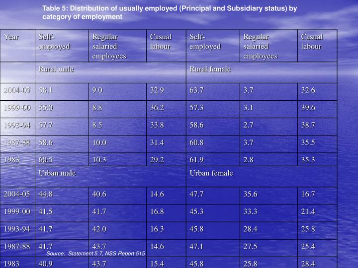 Table 5: Distribution of usually employed (Principal and Subsidiary status) by category of employment