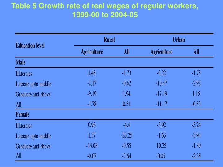 Table 5 Growth rate of real wages of regular workers, 1999-00 to 2004-05
