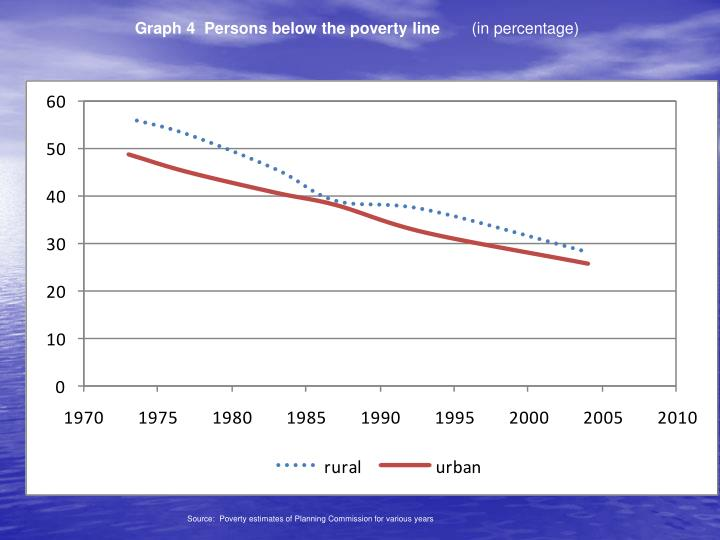 Graph 4  Persons below the poverty line