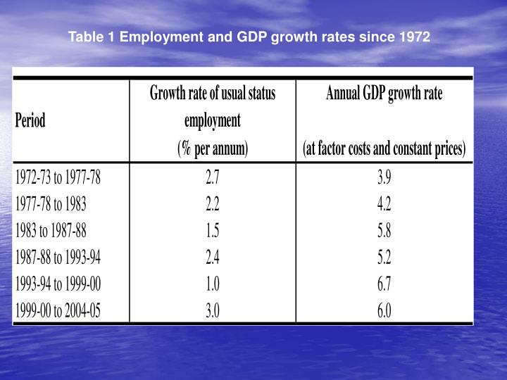 Table 1 Employment and GDP growth rates since 1972