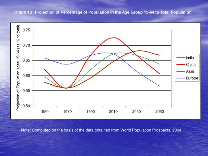 Graph 1B: Projection of Percentage of Population in the Age Group 15-64 to Total Population