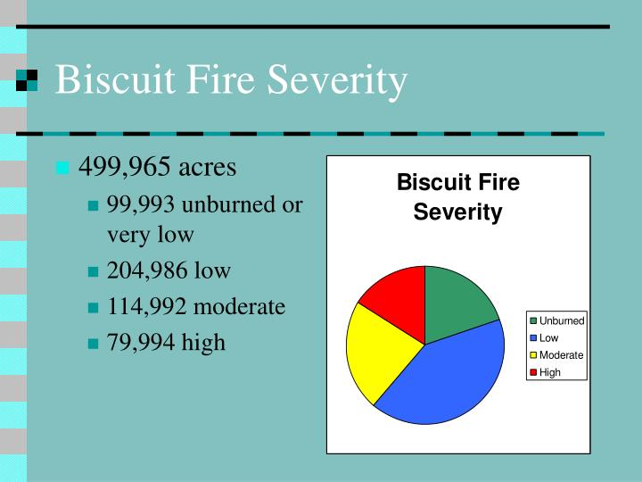 Biscuit Fire Severity