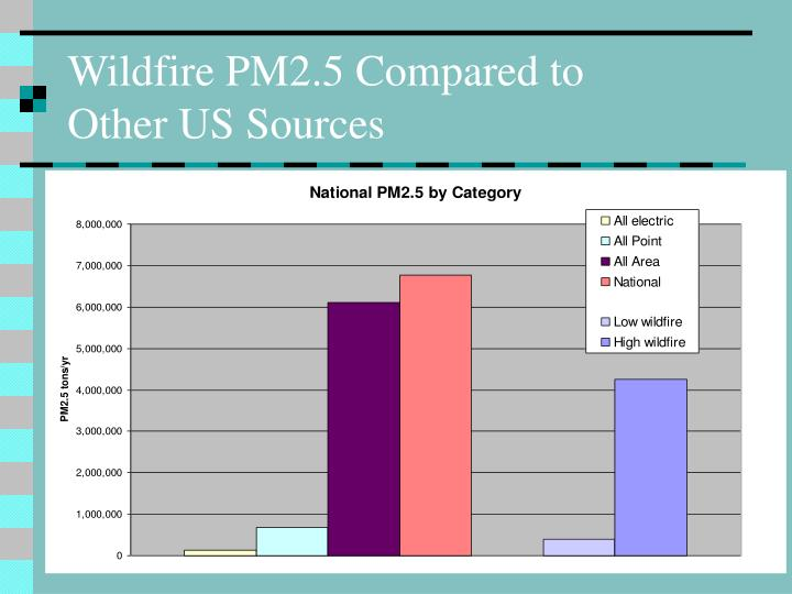 Wildfire PM2.5 Compared to