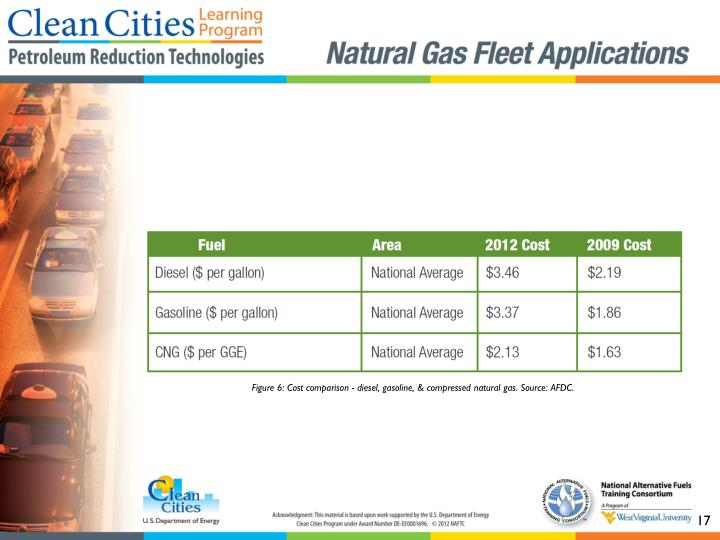 Figure 6: Cost comparison - diesel, gasoline, & compressed natural gas. Source: AFDC.