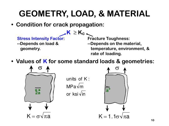 GEOMETRY, LOAD, & MATERIAL