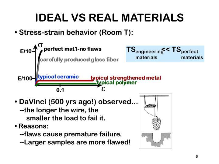 IDEAL VS REAL MATERIALS