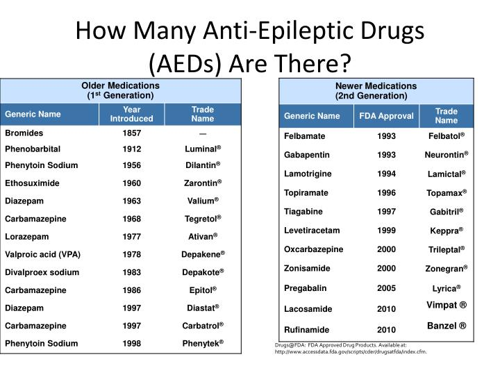 How Many Anti-Epileptic Drugs