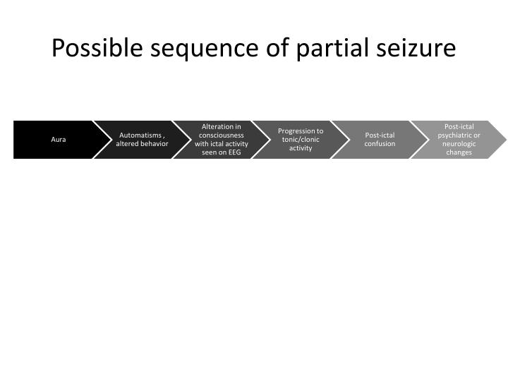 Possible sequence of partial seizure