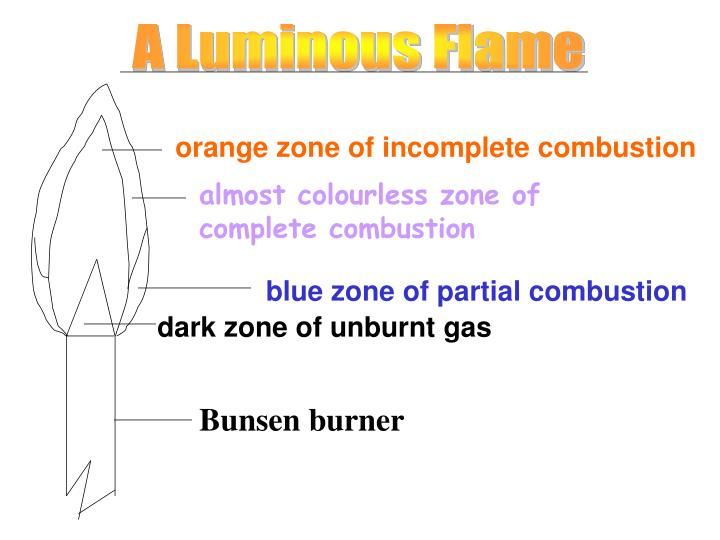 orange zone of incomplete combustion