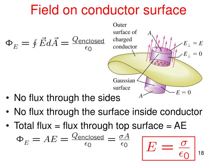 Field on conductor surface