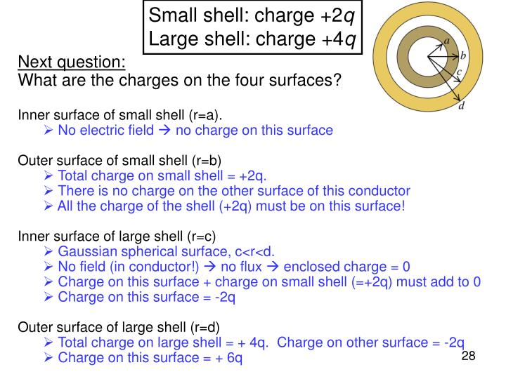 Small shell: charge +2