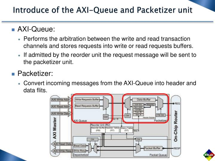 Introduce of the AXI-Queue and
