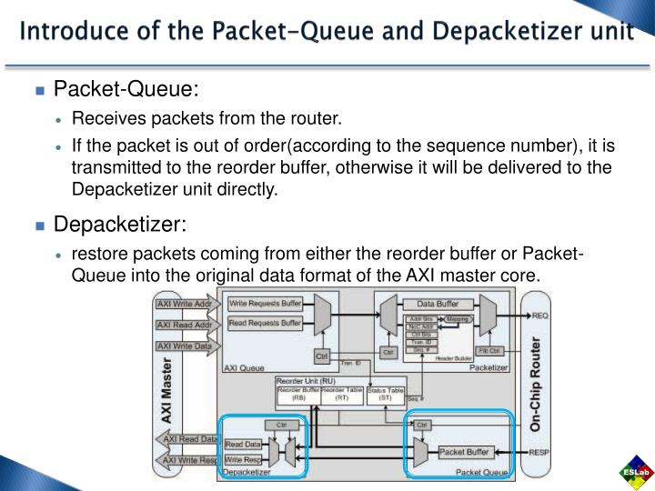 Introduce of the Packet-Queue and