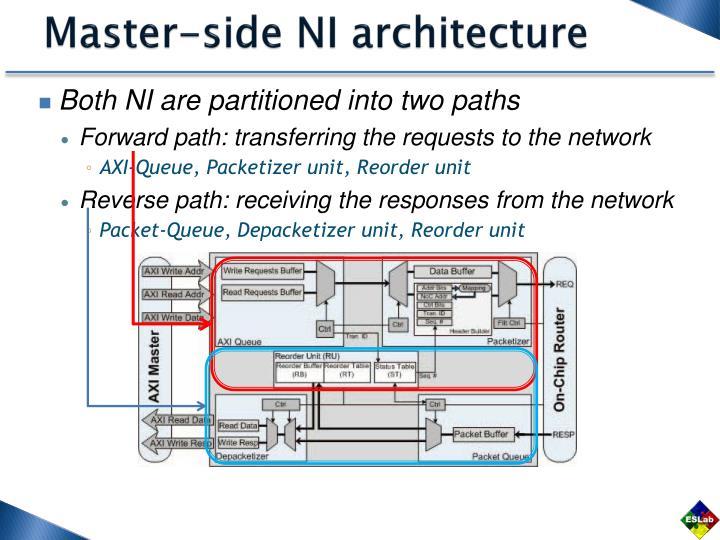 Master-side NI architecture
