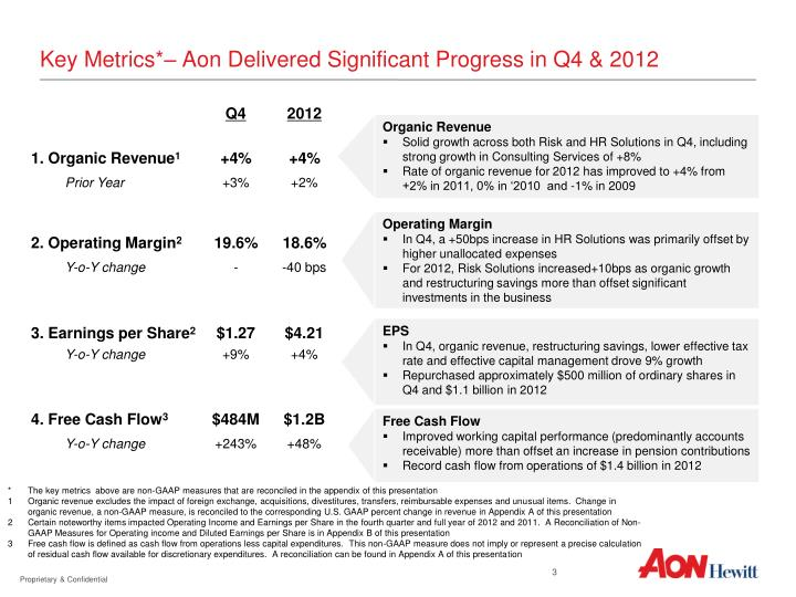 Key Metrics*– Aon Delivered