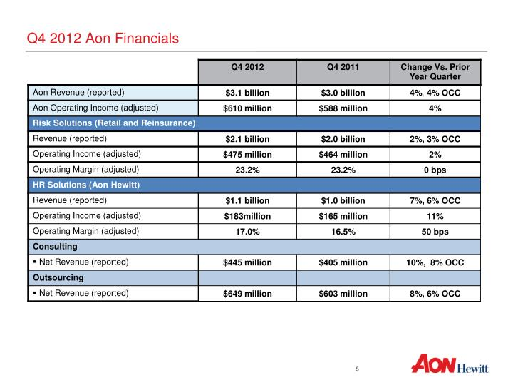 Q4 2012 Aon Financials