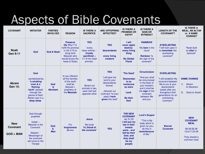 Aspects of Bible Covenants